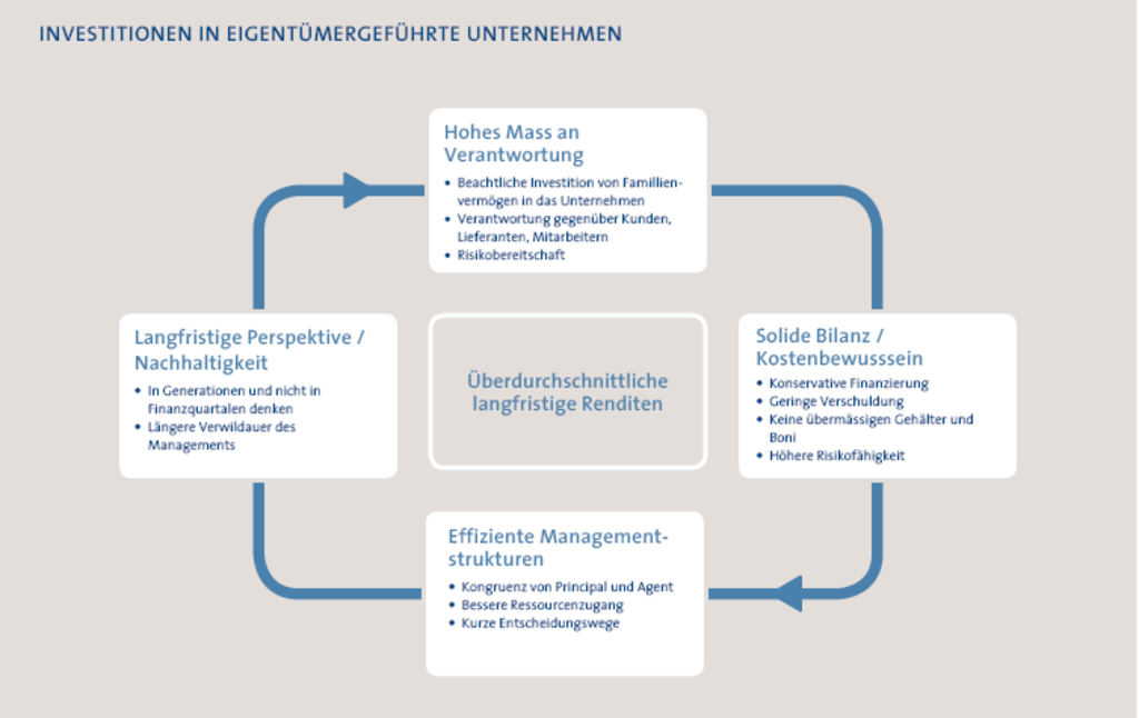 FondsFokus - SOISA Treuhand GmbH
